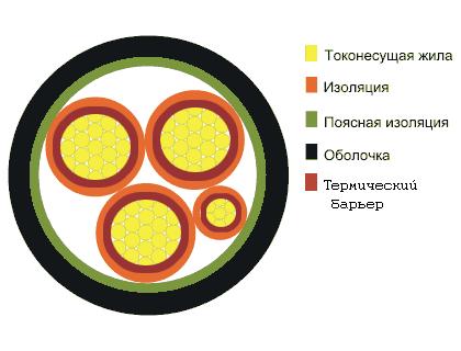 Конструкция кабеля ВВГнг-FRLS